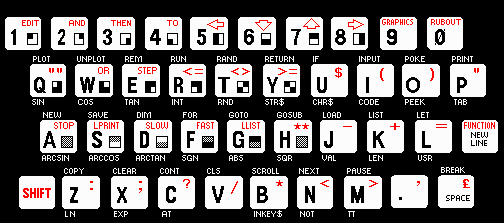ZX81 Keyboard